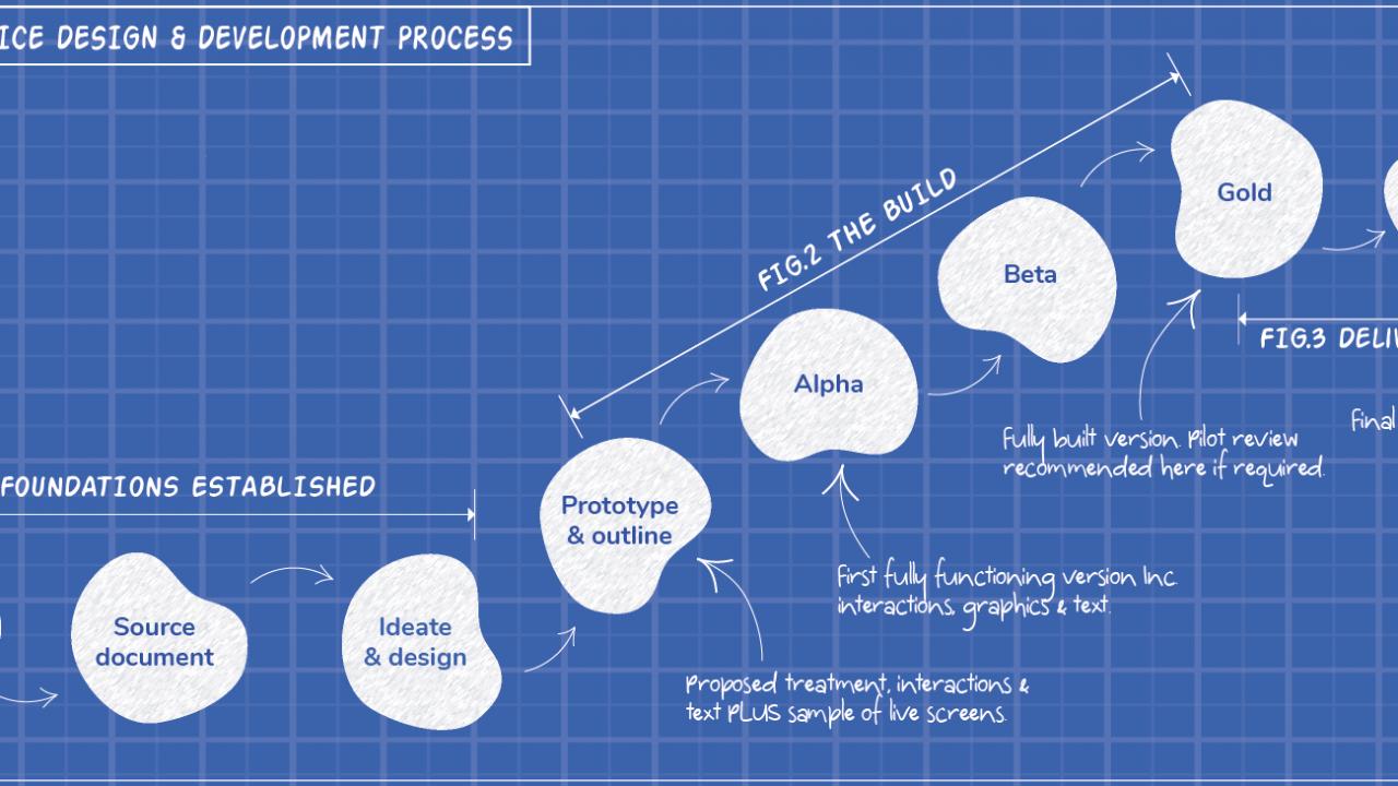 LMP's design process