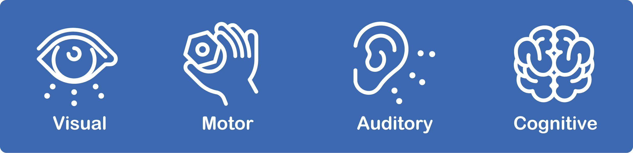 The four accessibility learner profiles. Visual, auditory, motor and cognitive.