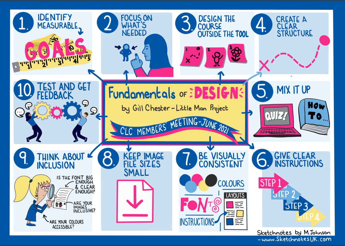 Sketchnote summary of session run by Gill Chester at CLC June members meeting