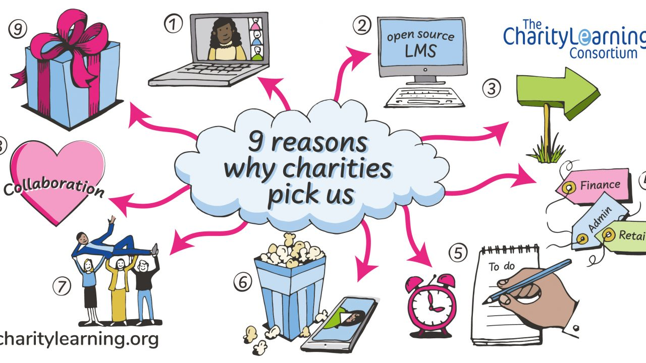 Spider diagram showing nine reasons why charities pick Charity Learning Consortium